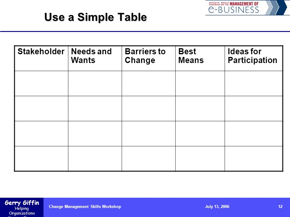 Gerry Giffin Helping Organizations Manage Change Change Management Skills Workshop12July 13, 2006 Use a Simple Table StakeholderNeeds and Wants Barriers to Change Best Means Ideas for Participation