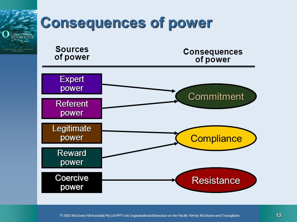 2003 McGraw-Hill Australia Pty Ltd PPTs t/a Organisational Behaviour on the Pacific Rim by McShane and Travaglione 13 Commitment Consequences of power