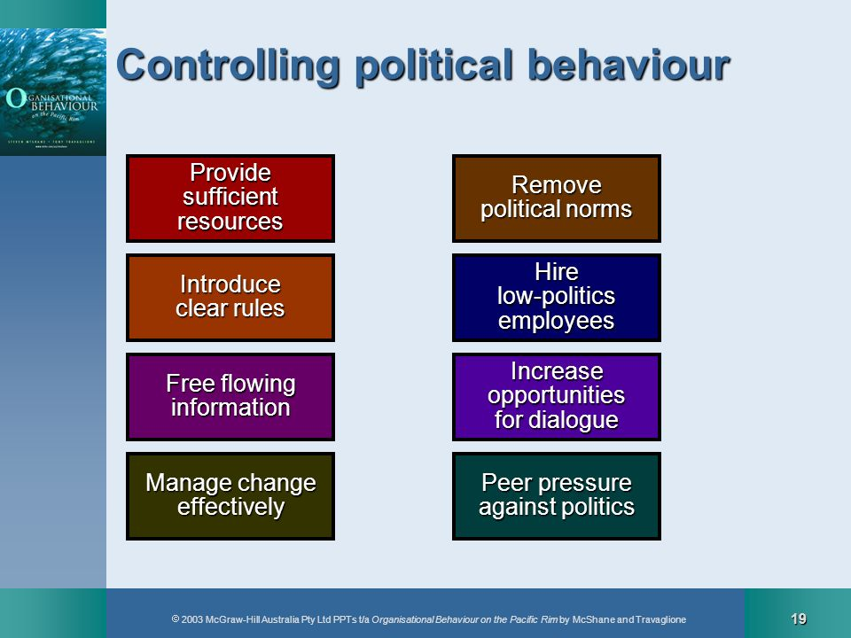 2003 McGraw-Hill Australia Pty Ltd PPTs t/a Organisational Behaviour on the Pacific Rim by McShane and Travaglione 19 Controlling political behaviour