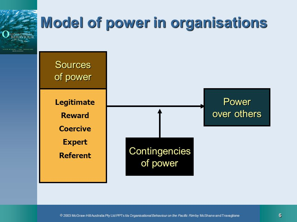 2003 McGraw-Hill Australia Pty Ltd PPTs t/a Organisational Behaviour on the Pacific Rim by McShane and Travaglione 7 The limits of legitimate power The Caine Mutiny illustrates the limits of legitimate power in organisations.