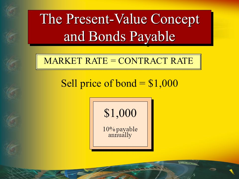 The Present-Value Concept and Bonds Payable MARKET RATE = CONTRACT RATE Sell price of bond = $1,000 $1,000 10% payable annually