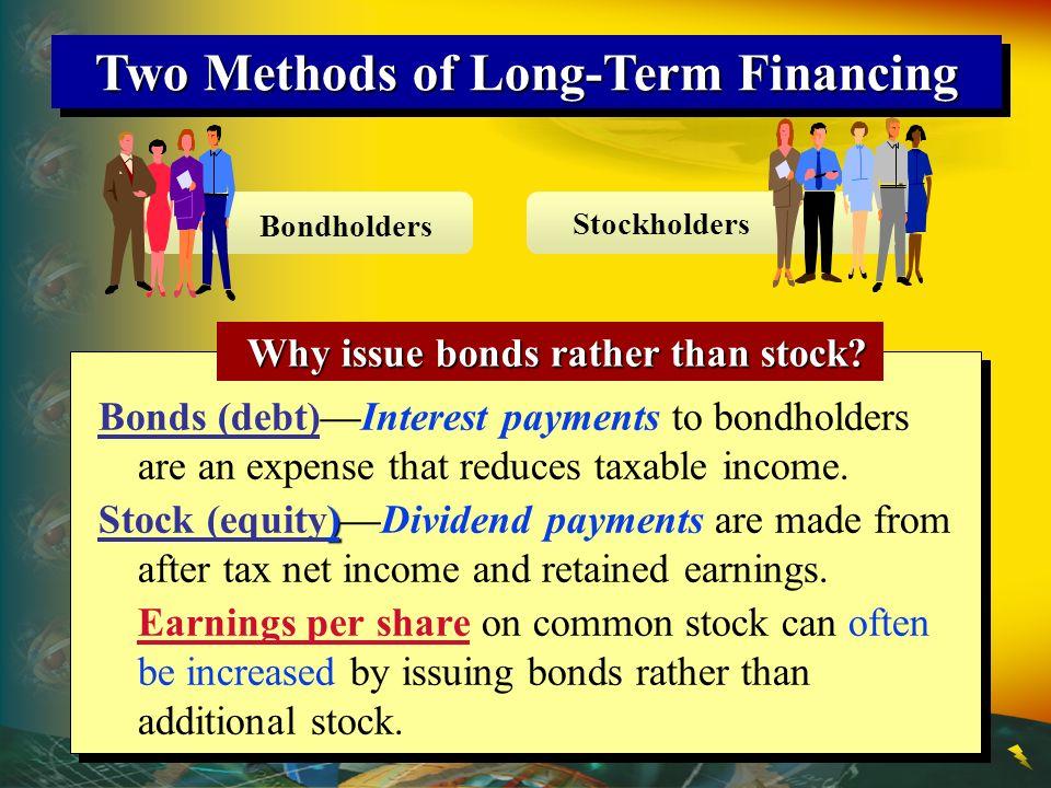 Alternative Financing Plans – $800,000 Earnings Plan 1Plan 2Plan 3 12 % bonds$2,000,000 Preferred 9% stock, $50 par$2,000,0001,000,000 Common stock, $10 par$4,000,0002,000,0001,000,000 Total$4,000,000$4,000,000$4,000,000 Earnings before interest and income tax$ 800,000$ 800,000$ 800,000 Deduct interest on bonds240,000 Income before income tax$ 800,000$ 800,000$ 560,000 Deduct income tax320,000 320,000224,000 Net income$ 480,000$ 480,000$ 336,000 Dividends on preferred stock180,00090,000 Available for dividends$ 480,000$ 300,000$ 246,000 Shares of common stock ÷400,000 ÷200,000 ÷100,000 Earnings per share$1.20$1.50$2.46