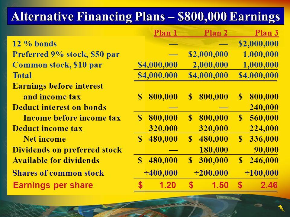 Alternative Financing Plans – $440,000 Earnings Plan 1Plan 2Plan 3 12 % bonds$2,000,000 Preferred 9% stock, $50 par$2,000,0001,000,000 Common stock, $10 par$4,000,0002,000,0001,000,000 Total$4,000,000$4,000,000$4,000,000 Earnings before interest and income tax$ 440,000$ 440,000$ 440,000 Deduct interest on bonds 240,000 Income before income tax$ 440,000$ 440,000$ 200,000 Deduct income tax176,000176,00080,000 Net income$ 264,000$ 264,000$ 120,000 Dividends on preferred stock180,00090,000 Available for dividends$ 264,000$ 84,000$ 30,000 Shares of common stock÷400,000÷200,000 ÷100,000 Earnings per share$0.66$0.42$0.30