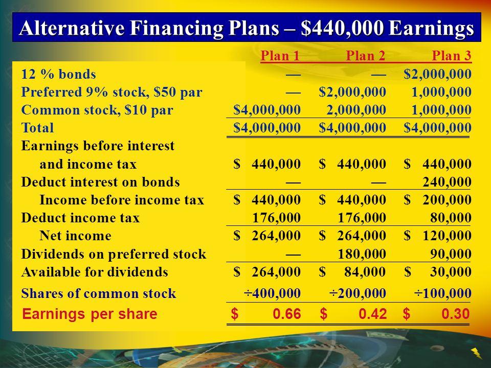 Alternative Financing Plans – $440,000 Earnings Plan 1Plan 2Plan 3 12 % bonds$2,000,000 Preferred 9% stock, $50 par$2,000,0001,000,000 Common stock, $