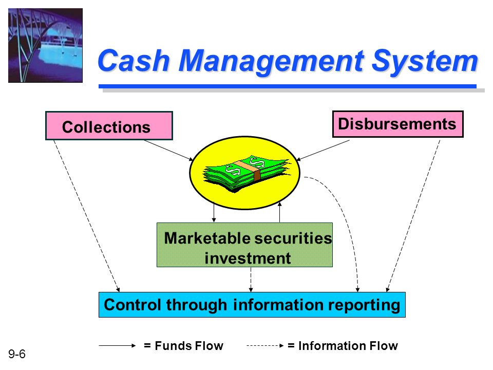 9-6 Cash Management System Collections Disbursements Marketable securities investment Control through information reporting = Funds Flow= Information