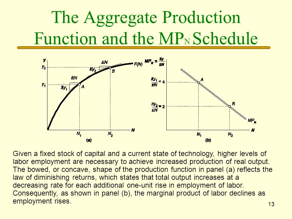 13 The Aggregate Production Function and the MP N Schedule Given a fixed stock of capital and a current state of technology, higher levels of labor em