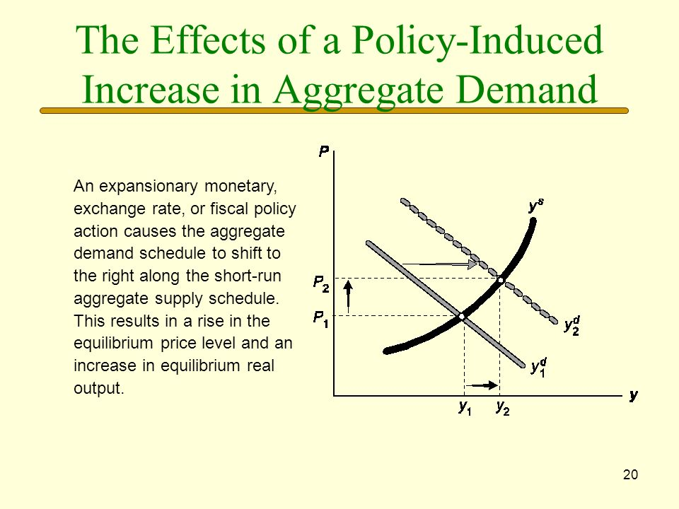 20 The Effects of a Policy-Induced Increase in Aggregate Demand An expansionary monetary, exchange rate, or fiscal policy action causes the aggregate