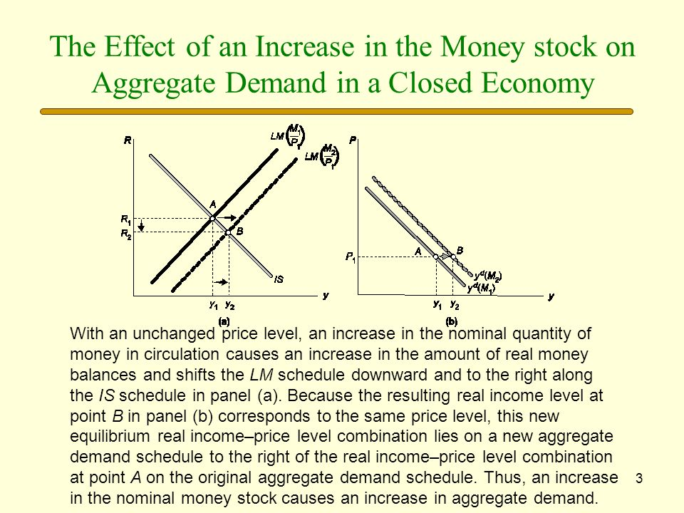 3 The Effect of an Increase in the Money stock on Aggregate Demand in a Closed Economy With an unchanged price level, an increase in the nominal quant