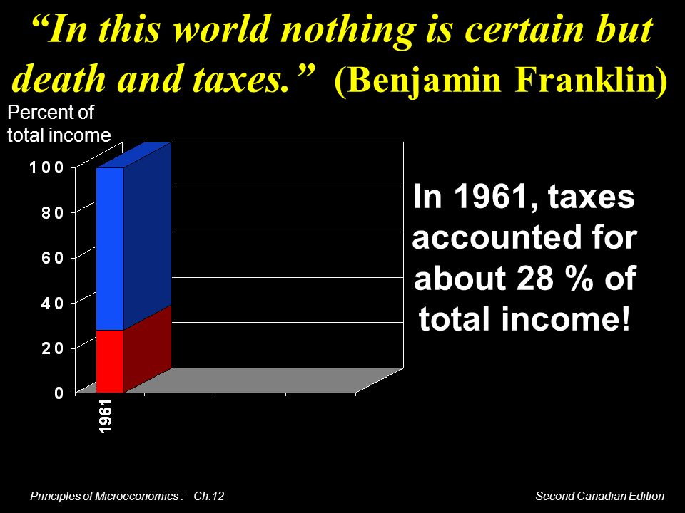 Principles of Microeconomics : Ch.12 Second Canadian Edition In this world nothing is certain but death and taxes. (Benjamin Franklin) In 1961, taxes