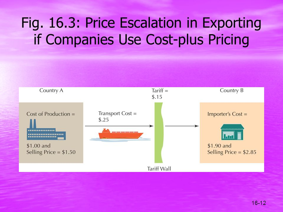 16-12 Fig. 16.3: Price Escalation in Exporting if Companies Use Cost-plus Pricing