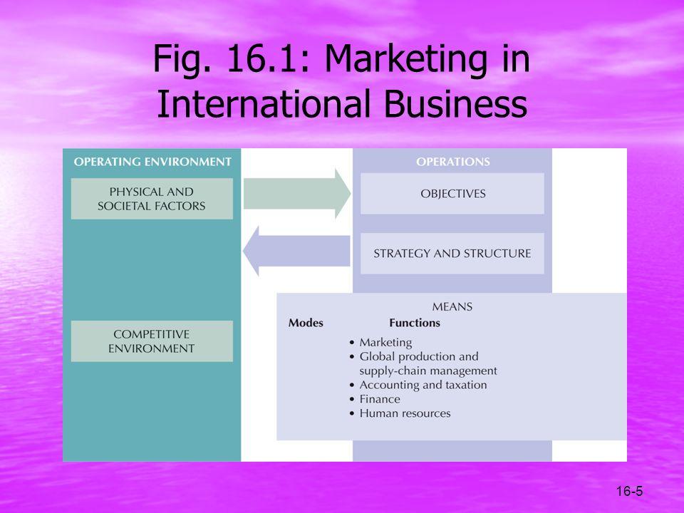 16-5 Fig. 16.1: Marketing in International Business