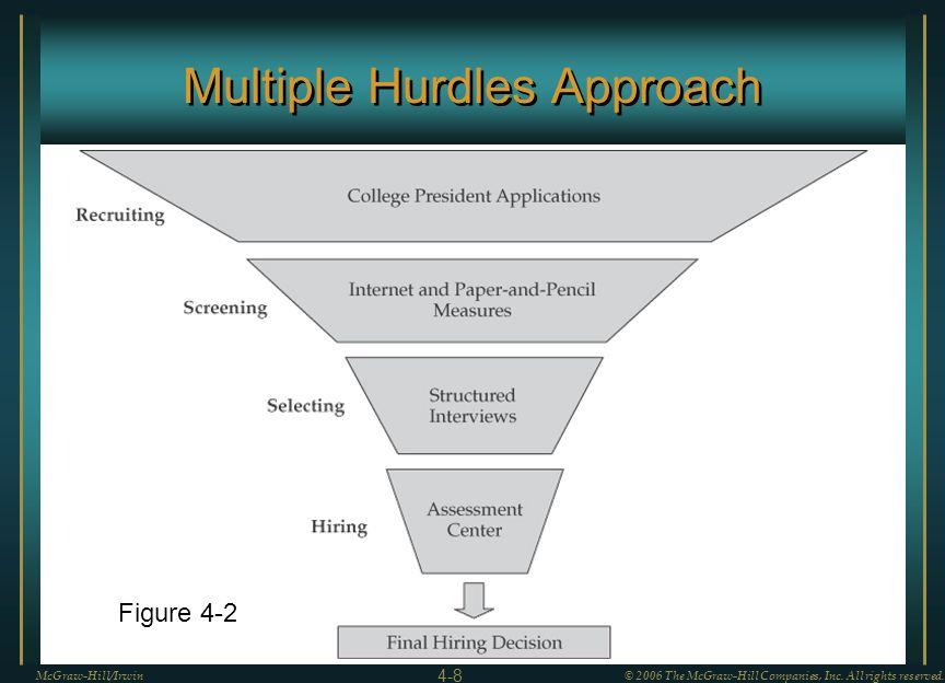 Multiple Hurdles Approach McGraw-Hill/Irwin© 2006 The McGraw-Hill Companies, Inc. All rights reserved. 4-8 Figure 4-2