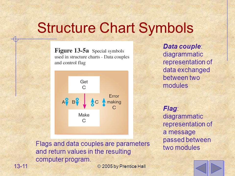 © 2005 by Prentice Hall 13-11 Structure Chart Symbols Data couple: diagrammatic representation of data exchanged between two modules Flags and data couples are parameters and return values in the resulting computer program.