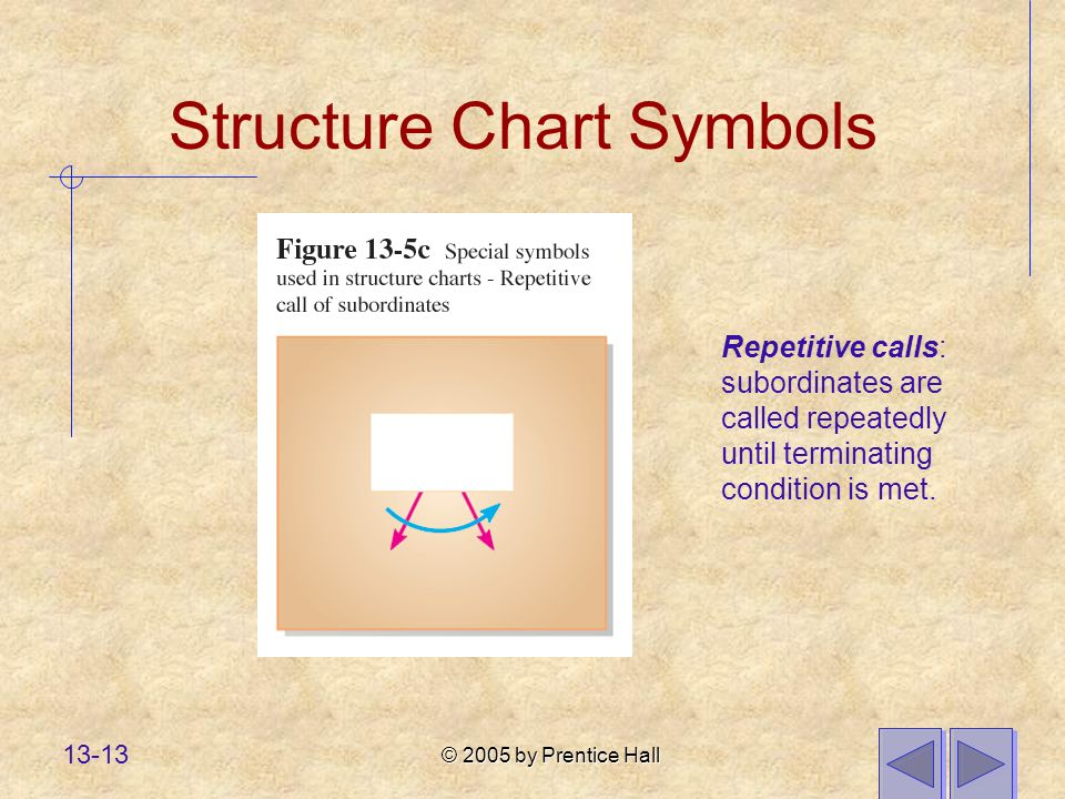 © 2005 by Prentice Hall 13-13 Structure Chart Symbols Repetitive calls: subordinates are called repeatedly until terminating condition is met.