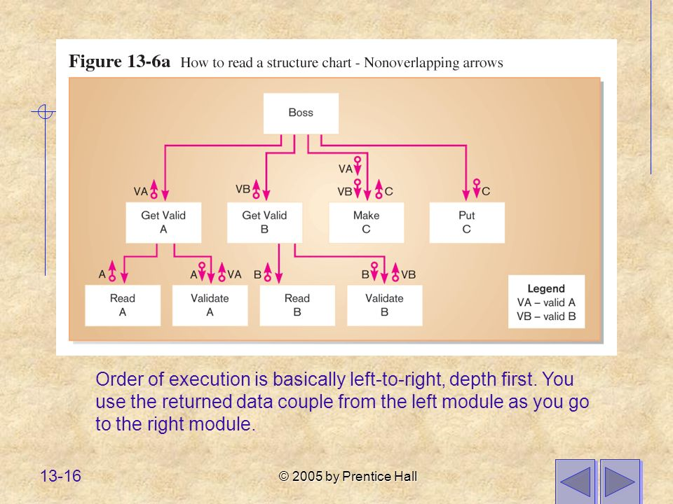 © 2005 by Prentice Hall 13-16 Order of execution is basically left-to-right, depth first.