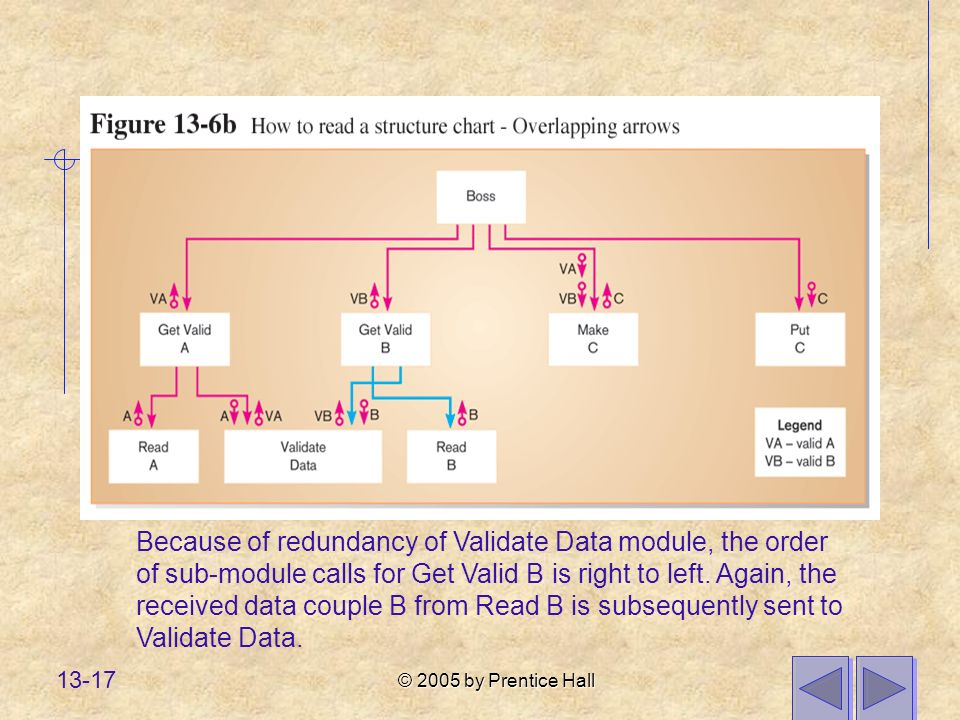 © 2005 by Prentice Hall 13-17 Because of redundancy of Validate Data module, the order of sub-module calls for Get Valid B is right to left.