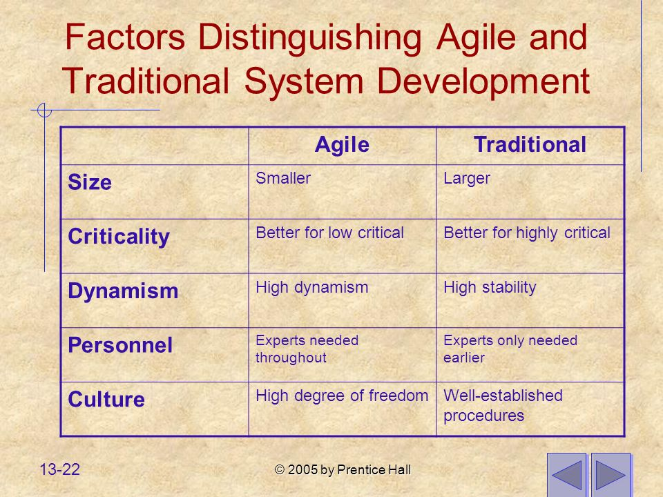 © 2005 by Prentice Hall 13-22 Factors Distinguishing Agile and Traditional System Development AgileTraditional Size SmallerLarger Criticality Better for low criticalBetter for highly critical Dynamism High dynamismHigh stability Personnel Experts needed throughout Experts only needed earlier Culture High degree of freedomWell-established procedures