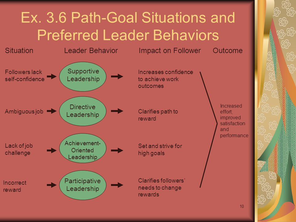 10 Ex. 3.6 Path-Goal Situations and Preferred Leader Behaviors SituationLeader BehaviorImpact on FollowerOutcome Supportive Leadership Directive Leade