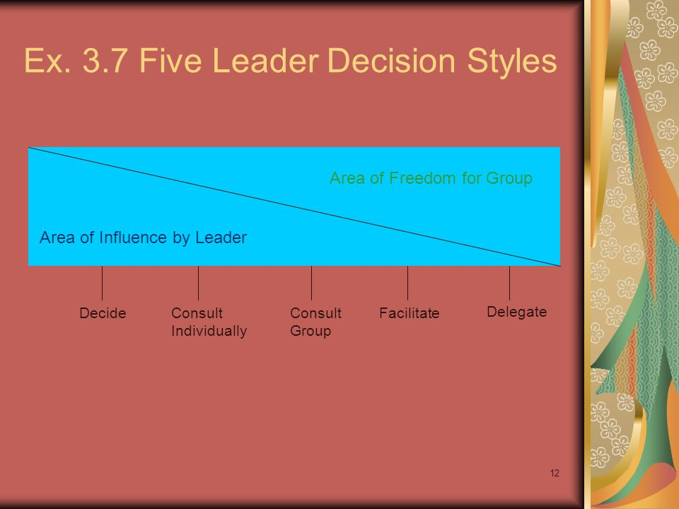 12 Ex. 3.7 Five Leader Decision Styles Area of Influence by Leader Area of Freedom for Group DecideConsult Individually Consult Group Facilitate Deleg