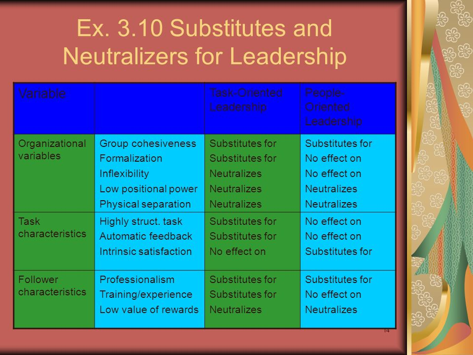 14 Ex. 3.10 Substitutes and Neutralizers for Leadership Variable Task-Oriented Leadership People- Oriented Leadership Organizational variables Group c