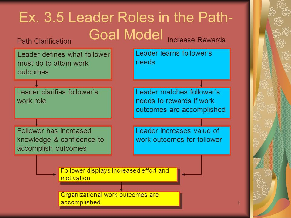 9 Ex. 3.5 Leader Roles in the Path- Goal Model Path Clarification Increase Rewards Leader defines what follower must do to attain work outcomes Leader