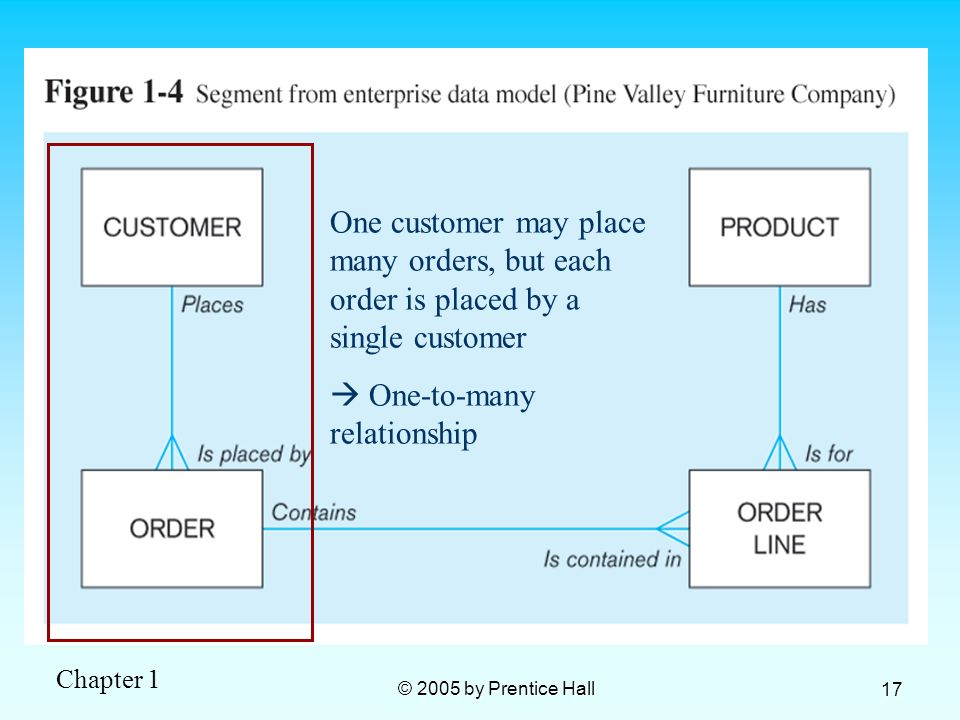 Chapter 1 © 2005 by Prentice Hall 17 One customer may place many orders, but each order is placed by a single customer One-to-many relationship