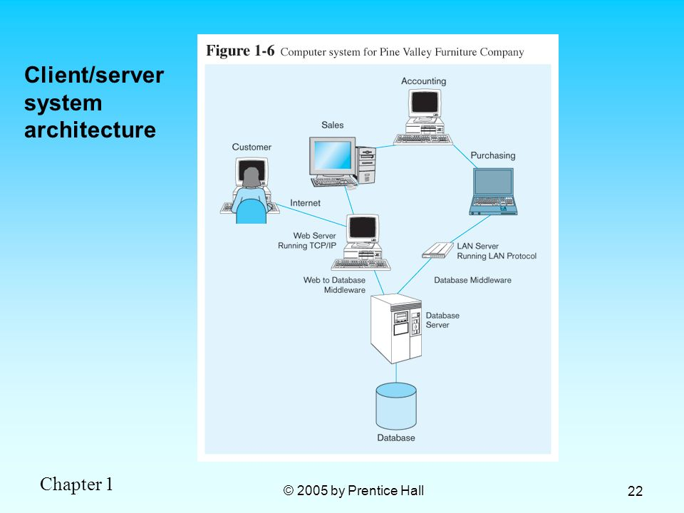 Chapter 1 © 2005 by Prentice Hall 22 Client/server system architecture
