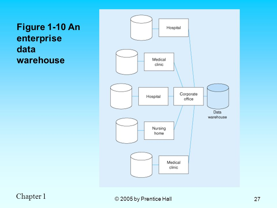 Chapter 1 © 2005 by Prentice Hall 27 Figure 1-10 An enterprise data warehouse