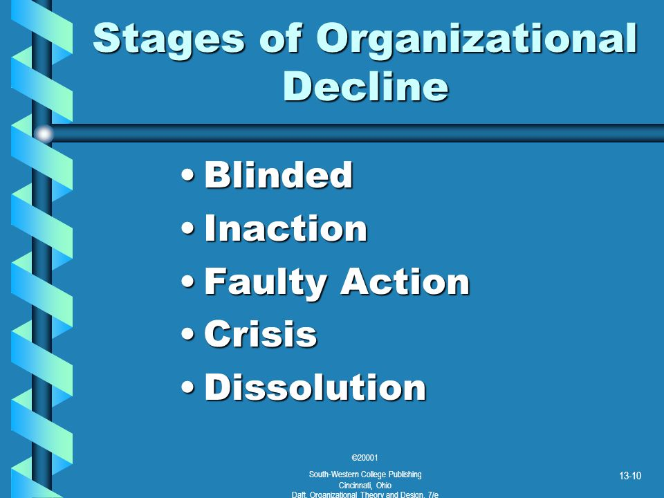©20001 South-Western College Publishing Cincinnati, Ohio Daft, Organizational Theory and Design, 7/e 13-10 Stages of Organizational Decline BlindedBli