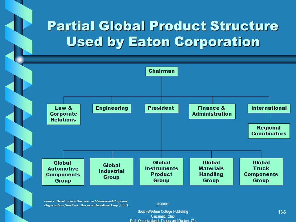©20001 South-Western College Publishing Cincinnati, Ohio Daft, Organizational Theory and Design, 7/e 13-7 Global Geographic Division Structure CEO Pacific Division European Division Latin American Division Canadian Division Corporate Staff Long-term Planning Product Coordinators