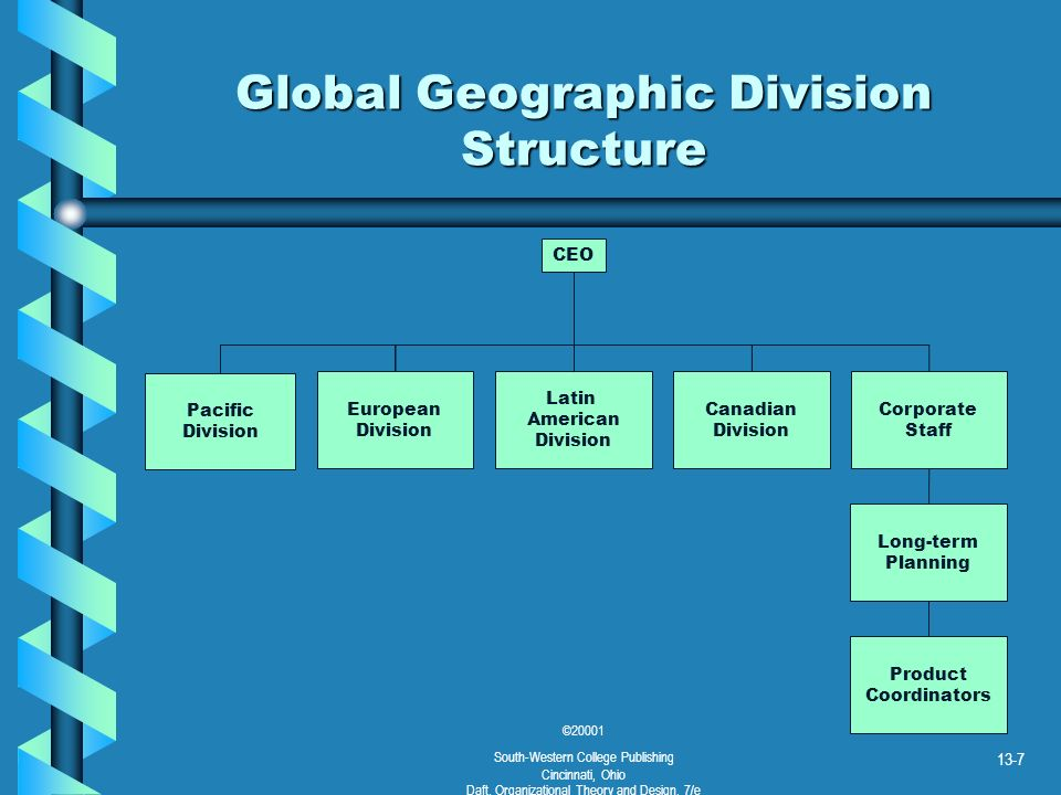 ©20001 South-Western College Publishing Cincinnati, Ohio Daft, Organizational Theory and Design, 7/e 13-8 Global Matrix Structure International Executive Committee Power Transformers GermanyNorway Argentina/ Brazil Spain/ Portugal Transportation Industry Business Areas Country Managers Local Companies