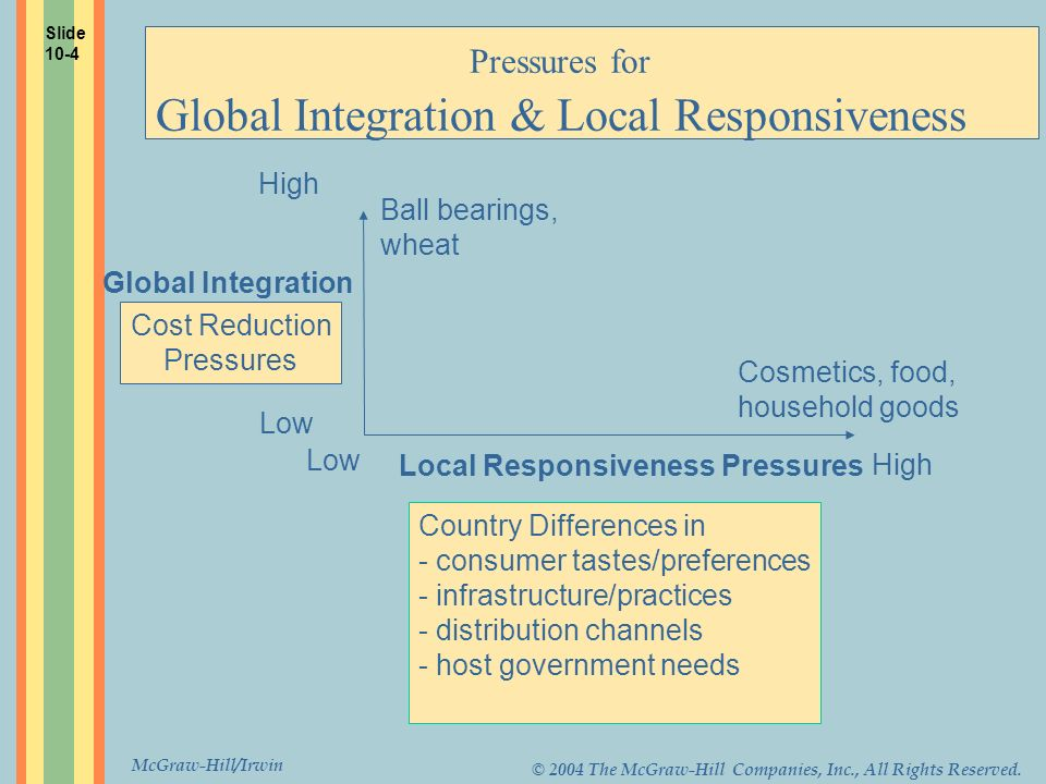 McGraw-Hill/Irwin © 2004 The McGraw-Hill Companies, Inc., All Rights Reserved. Pressures for Global Integration & Local Responsiveness High Low Global