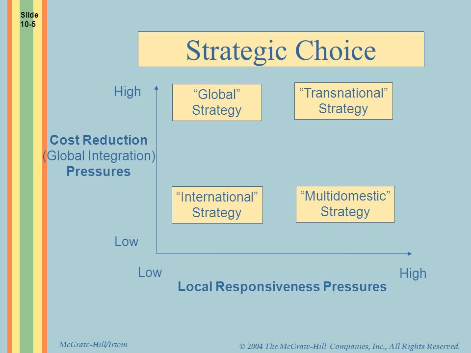 McGraw-Hill/Irwin © 2004 The McGraw-Hill Companies, Inc., All Rights Reserved. Strategic Choice High Low Local Responsiveness Pressures Global Strateg
