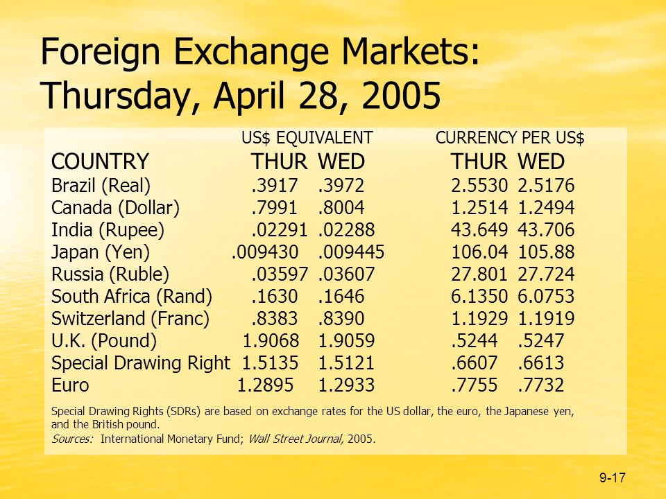 9-17 Foreign Exchange Markets: Thursday, April 28, 2005 US$ EQUIVALENT CURRENCY PER US$ COUNTRYTHURWEDTHURWED Brazil (Real).3917.39722.55302.5176 Canada (Dollar).7991.80041.25141.2494 India (Rupee).02291.0228843.64943.706 Japan (Yen).009430.009445106.04105.88 Russia (Ruble).03597.0360727.80127.724 South Africa (Rand).1630.16466.13506.0753 Switzerland (Franc).8383.83901.19291.1919 U.K.