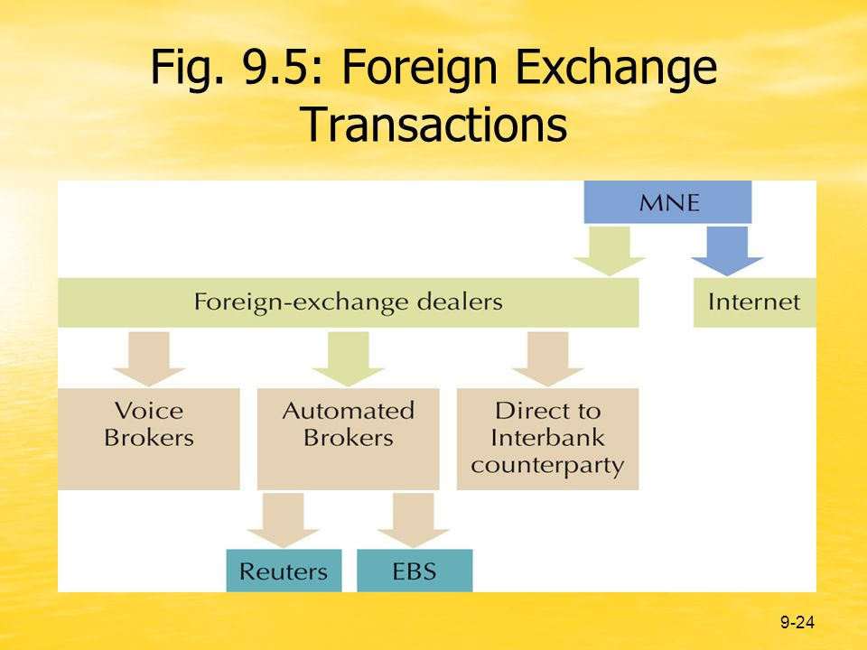 9-24 Fig. 9.5: Foreign Exchange Transactions