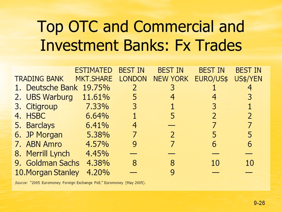 9-26 Top OTC and Commercial and Investment Banks: Fx Trades ESTIMATED BEST IN BEST IN BEST IN BEST IN TRADING BANK MKT.SHARE LONDON NEW YORK EURO/US$ US$/YEN 1.
