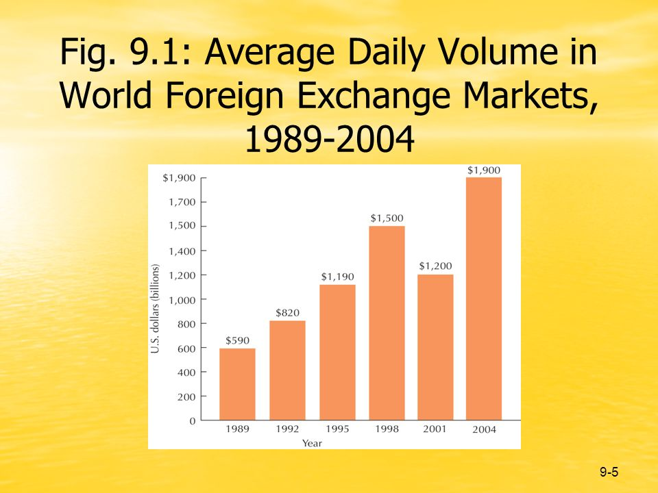 9-5 Fig. 9.1: Average Daily Volume in World Foreign Exchange Markets, 1989-2004