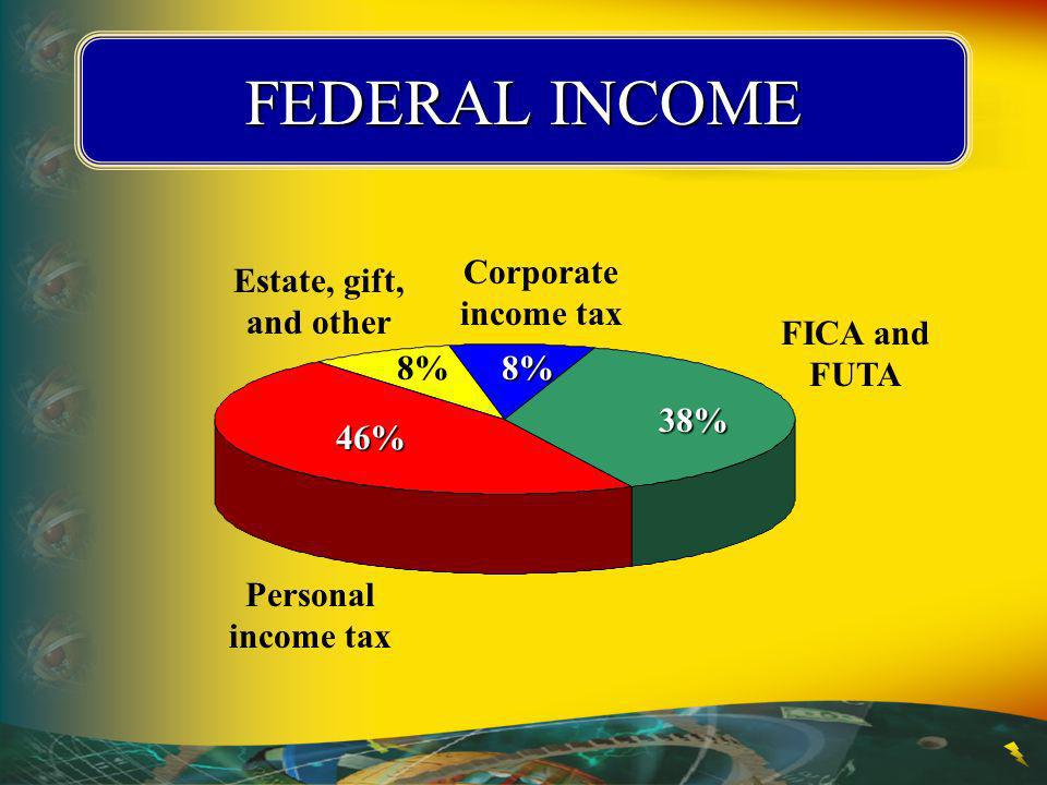 FEDERAL INCOME Personal income tax46% Estate, gift, and other 8% Corporate income tax8% FICA and FUTA38%