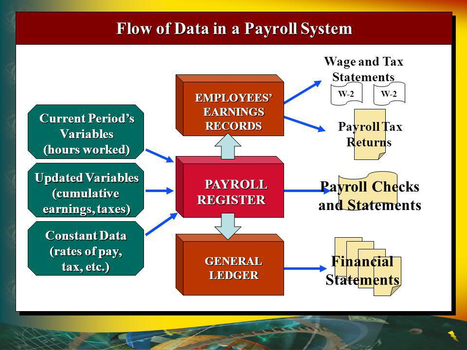 Wage and Tax Statements W-2 Flow of Data in a Payroll System Updated Variables (cumulative earnings, taxes) Constant Data (rates of pay, tax, etc.) Current Periods Variables (hours worked) Payroll Checks and Statements Payroll Tax Returns Financial Statements PAYROLL PAYROLLREGISTER GENERALLEDGER EMPLOYEESEARNINGSRECORDS