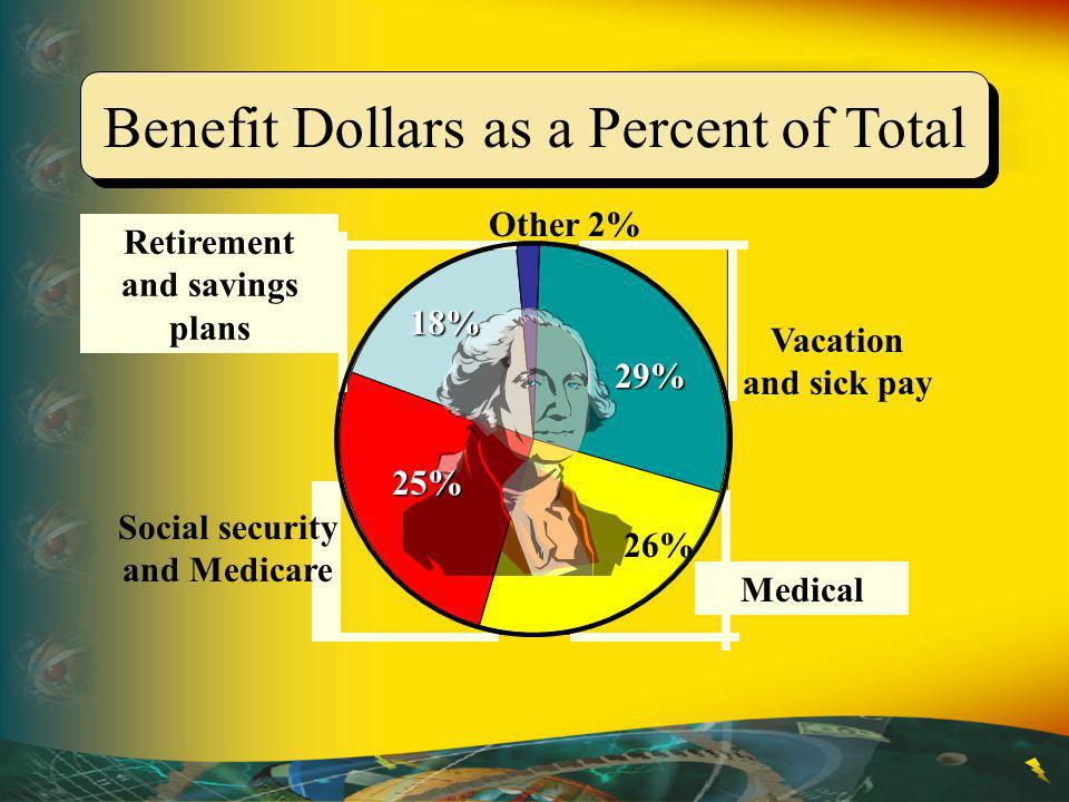 Benefit Dollars as a Percent of Total 26% Vacation and sick pay 29% Medical 2%Other 18% Retirement and savings plans 25% Social security and Medicare