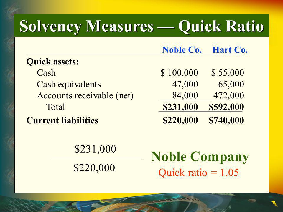 Solvency Measures Quick Ratio Noble Co.Hart Co.