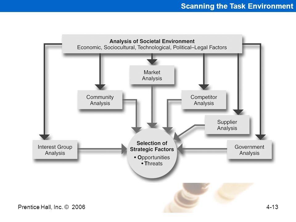 Prentice Hall, Inc. © 20064-13 Scanning the Task Environment