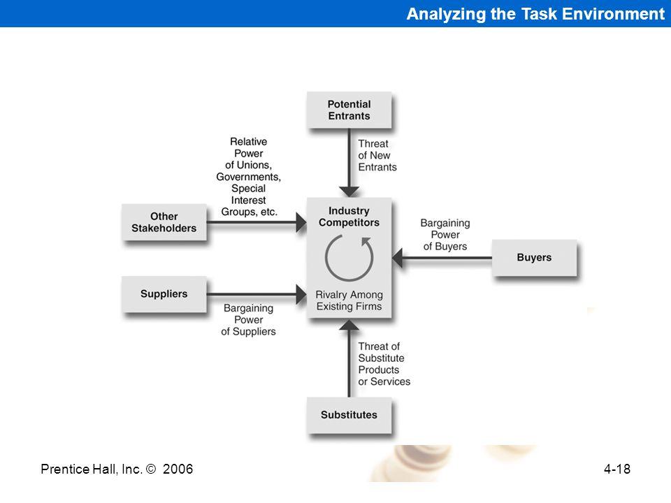 Prentice Hall, Inc. © 20064-18 Analyzing the Task Environment