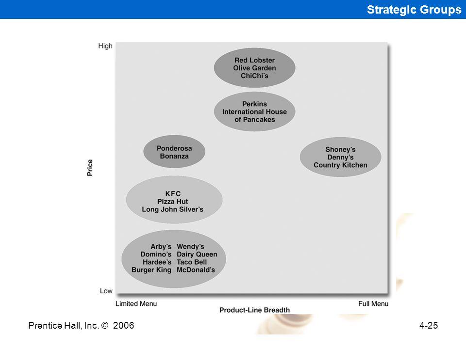 Prentice Hall, Inc. © 20064-25 Strategic Groups