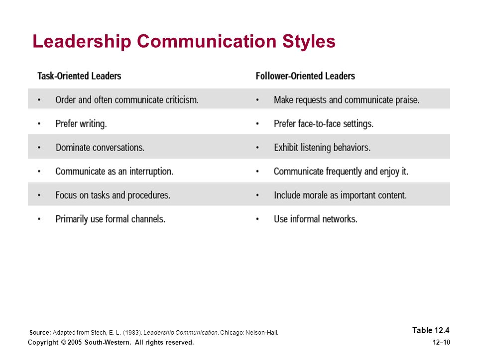 Copyright © 2005 South-Western. All rights reserved.12–10 Leadership Communication Styles Source: Adapted from Stech, E. L. (1983). Leadership Communi