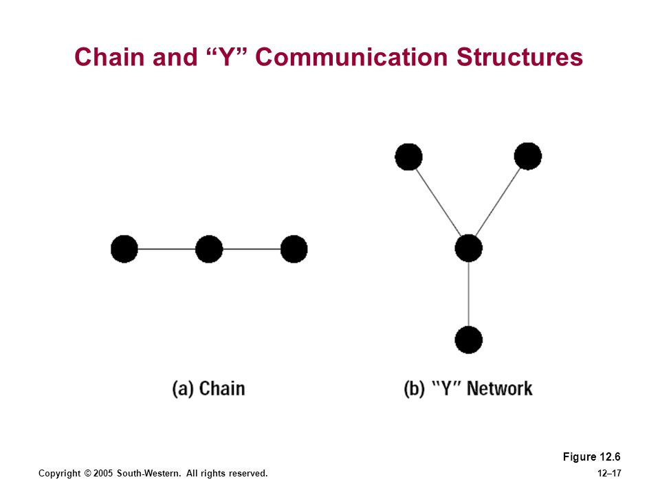 Copyright © 2005 South-Western. All rights reserved.12–17 Chain and Y Communication Structures Figure 12.6