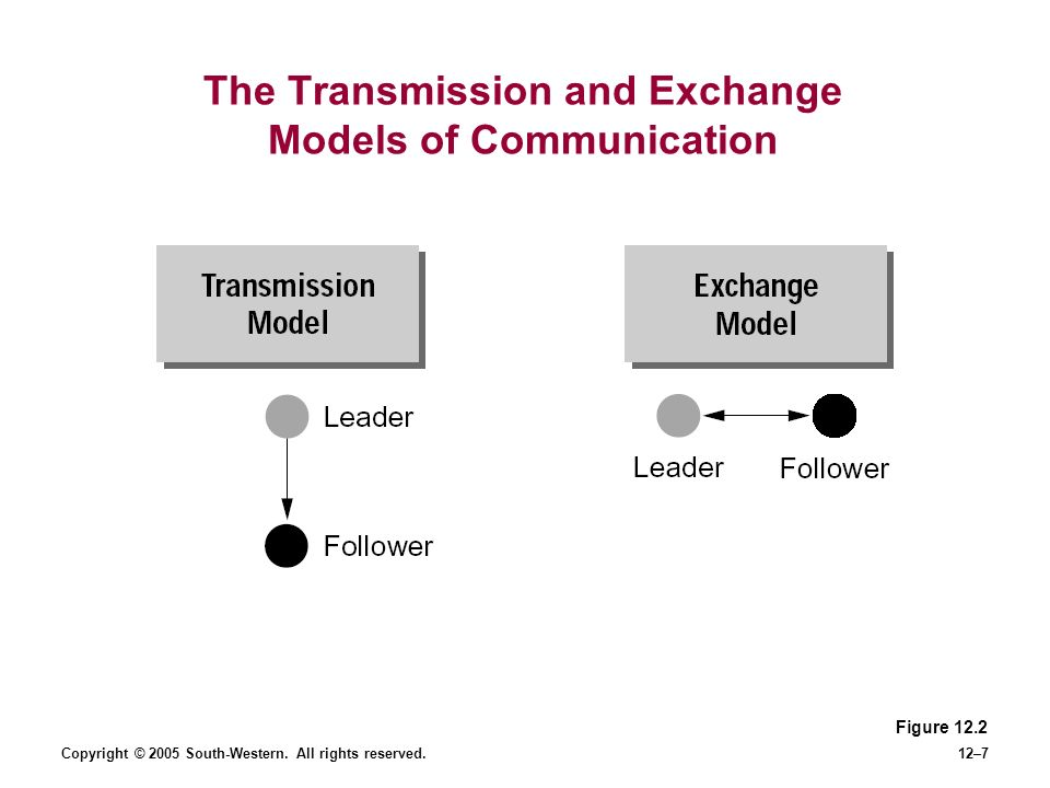 Copyright © 2005 South-Western. All rights reserved.12–7 The Transmission and Exchange Models of Communication Figure 12.2