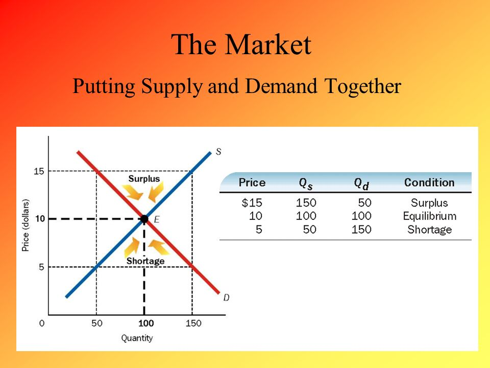 The Market Putting Supply and Demand Together