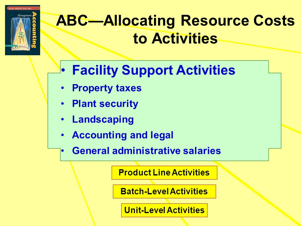 Property taxes Plant security Landscaping Accounting and legal General administrative salaries Product Line Activities Batch-Level Activities Unit-Level Activities ABCAllocating Resource Costs to Activities