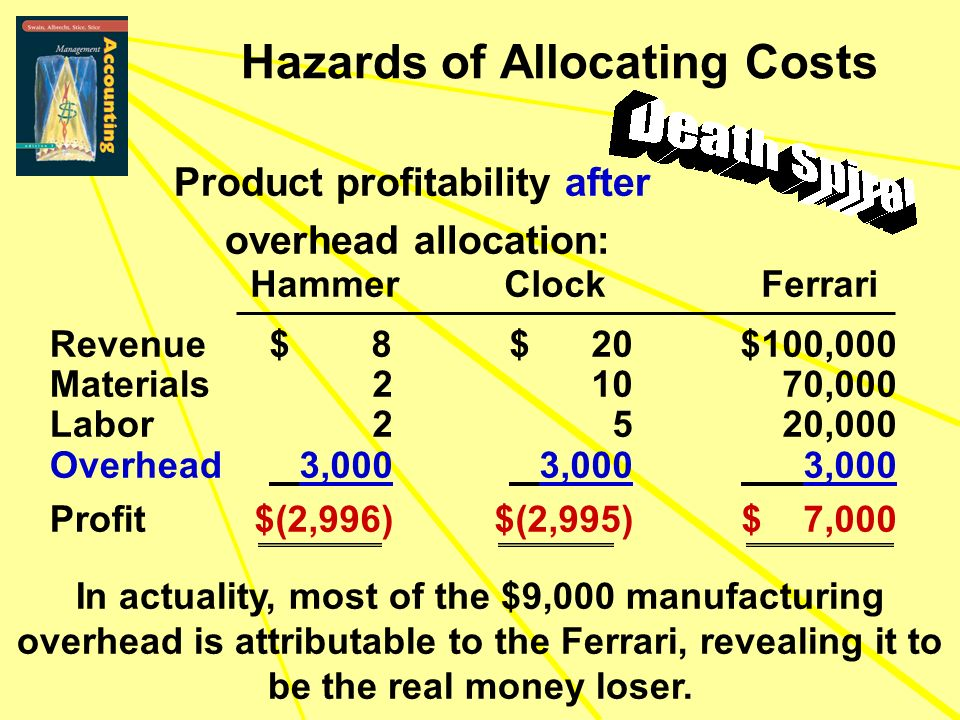 Hazards of Allocating Costs Product profitability after overhead allocation: Revenue Materials Labor Overhead Profit $ 8 $ 20 $100,000 2 10 70,000 2 5 20,000 3,000 3,000 3,000 $(2,996)$(2,995)$ 7,000 Hammer Clock Ferrari In actuality, most of the $9,000 manufacturing overhead is attributable to the Ferrari, revealing it to be the real money loser.
